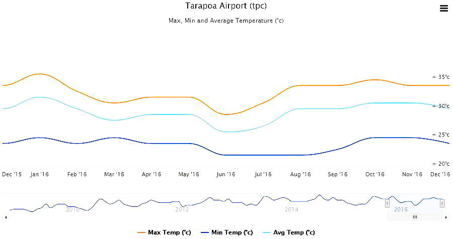 CLIMATE IN THE AMAZON RAINFOREST OF ECUADOR: Tarapoa Airport 2016 temperature data.